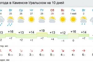 1 мая в Каменске-Уральском будет солнечным. Но спустя три дня обещают снег с дождем