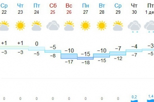 Тридцатиградусные морозы в Каменске-Уральском отменили, но все равно будет холодно
