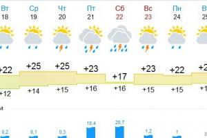 Обещанную Каменску-Уральскому жару отменили