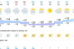 Крещение 2018 года будет в Каменске-Уральском холодным, а следующая неделя и вовсе морозной