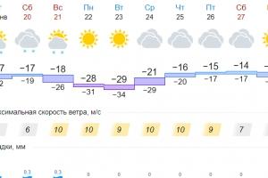 В начале следующей недели Каменск-Уральский «накроют» суровые морозы. Спасатели бьют тревогу