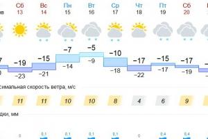 В ближайшие выходные в Каменске-Уральском ожидают похолодание. А февраль мы встретим с дождем