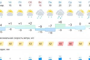Уже завтра Каменску-Уральскому обещают плюсовую температуру, но потом опять похолодает