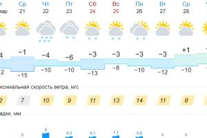 Холода задерживаются в Каменске-Уральском. В четверг обещают очередную снежную атаку