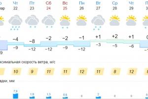 Сегодня Каменску-Уральскому обещают одну из самых холодных ночей марта, а завтра опять снегопад