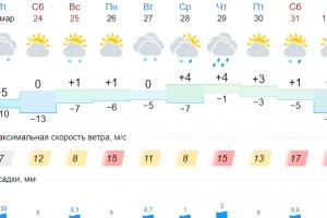 Зима не сдается. Весна с трудом приходит в Каменск-Уральский
