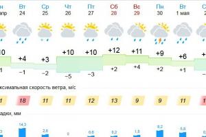 Готовимся к климатическим испытаниям. Завтра Каменск-Уральский ожидает настоящий шторм