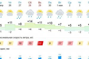 В конце это недели в Каменск-Уральский заглянет весна. Но потом опять вернутся морозы и снег