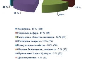 Жители Каменска-Уральского жалуются в Заксобрание области в шесть раз реже, чем горожане Березовского, и в семь – первоуральцев