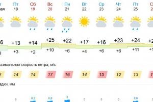 В выходные в Каменске-Уральском начнется лето. Обещают плюс двадцать пять