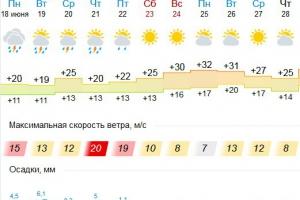 Каменску-Уральскому синоптики обещают четыре дня подряд с грозами. Но потом будет жара