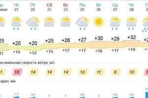 Жаркое лето продержится в Каменске-Уральском до начала июля