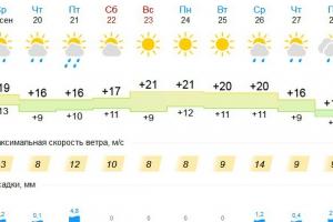 Бабье лето задержится в Каменске-Уральском до середины следующей недели