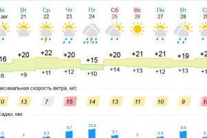 Челябинские заморозки до Каменска-Уральского не доберутся. Но в конце недели нас ждет тропический ливень