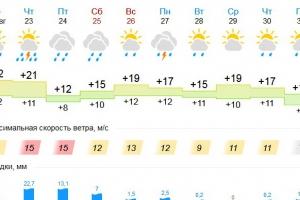 В четверг 23 августа Каменску-Уральскому обещают тропический ливень с грозой