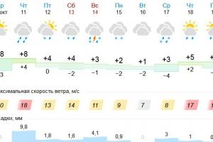 В воскресенье Каменску-Уральскому обещают грозу со снегом