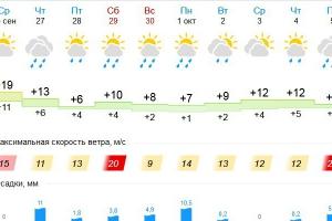 Череда дождей стартует завтра в Каменске-Уральском