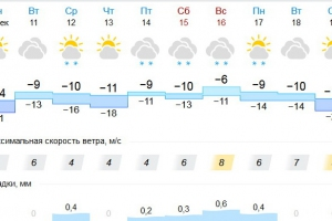 Сегодня Каменск-Уральский ждет самая холодная ночь декабря