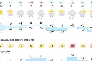 Во второй половине этой недели в Каменске-Уральском немного потеплеет