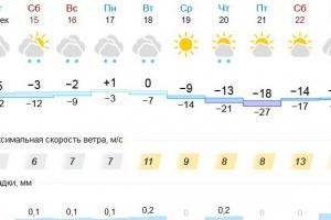 В начале следующей недели Каменску-Уральскому обещают плюсовую температуру. А потом морозы под тридцать