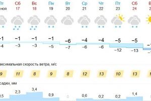 В выходные в Каменске-Уральском ждут обильные снегопады, но морозов не будет