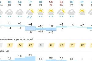 Первые серьезные морозы придут в Каменск-Уральский 22 ноября